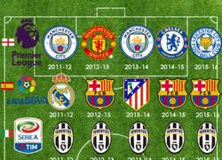 Enlace a Con la victoria del Barça, así están los últimos 5 campeones de ligas Top en Europa