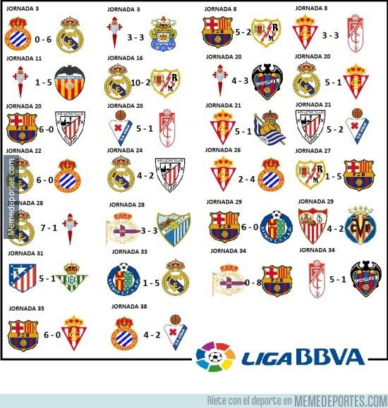 857798 - Los partidos más locos de la Liga de este año, ¿sabes cuál es el más abultado?