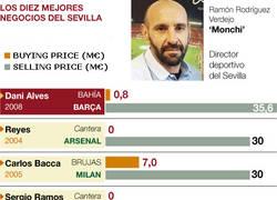 Enlace a Los mejores negocios del Sevilla