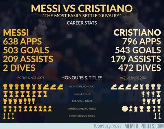 864742 - Logros de Messi vs Cristiano actualizado a día de hoy