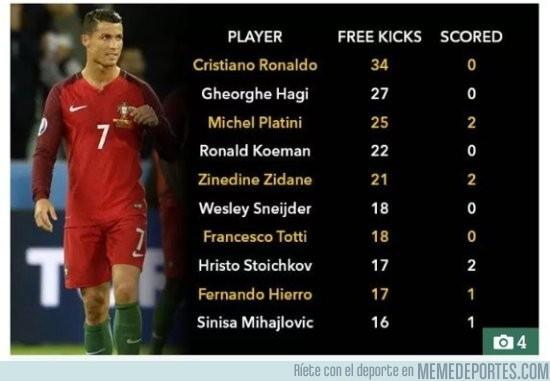 875220 - Tiros de falta de Cristiano en la Eurocopa, ¡¡¡el mejor jugador de los últimos 20 años!!!
