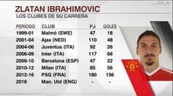 Enlace a La carrera de Zlatan, nuevo jugador del Manchester United