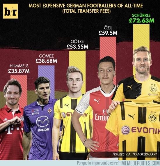 891765 - Los jugadores Alemanes con más ingresos en el mercado de fichajes
