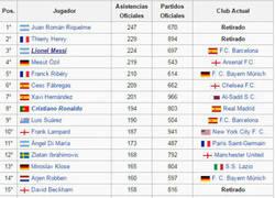 Enlace a Los máximos asistentes de la historia del futbol
