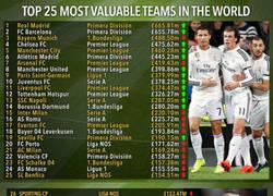 Enlace a Los 50 clubes más valiosos del mundo