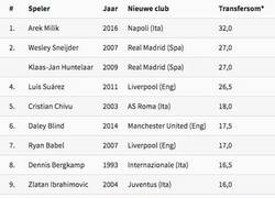 Enlace a Las ventas del Ajax, ¡Milik más caro que Suarez y Huntelaar!