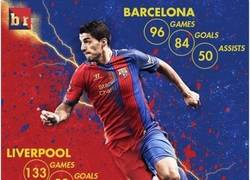 Enlace a Los números de Luis Suárez. Hoy vuelve a jugar contra su ex-equipo