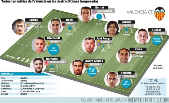 901987 - Todas las bajas del Valencia las últimas 4 temporadas