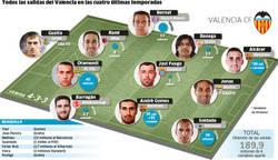 Enlace a Todas las bajas del Valencia las últimas 4 temporadas