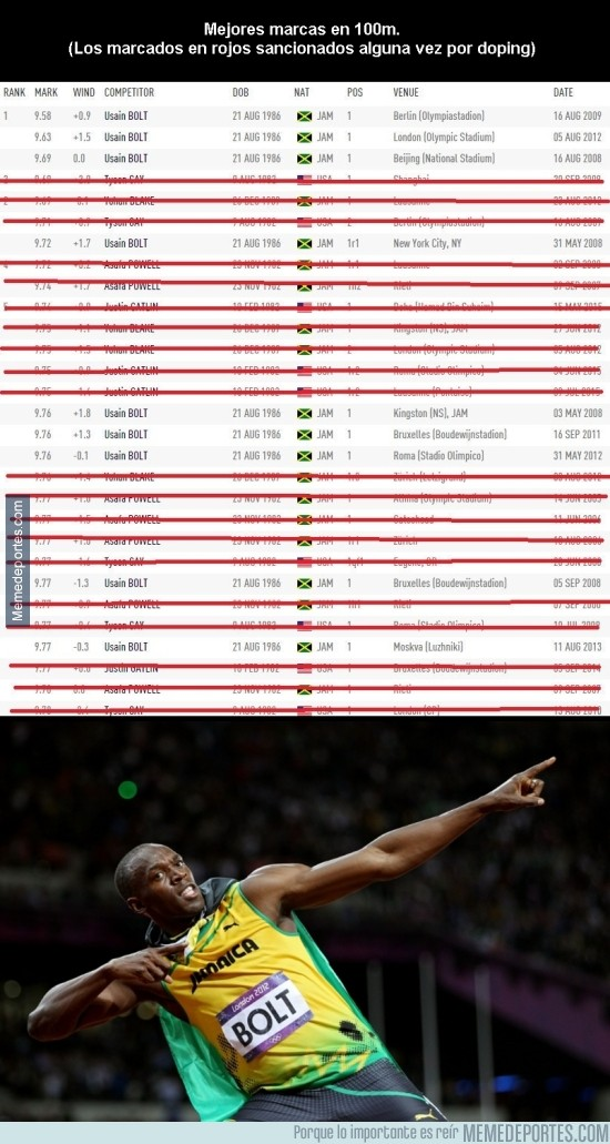 903236 - Las mejores marcas en 100m de atletas NO sancionados por dpoing