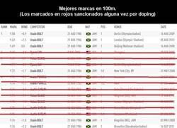 Enlace a Las mejores marcas en 100m de atletas NO sancionados por dpoing