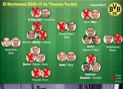 Enlace a Situación actual del Borussia Dortmund