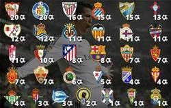 Enlace a Número de goles que Cristiano le  ha marcado a los equipos de la liga