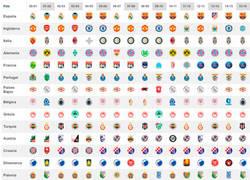 Enlace a Campeones de las ligas europeas desde el 2000