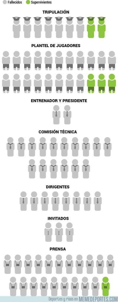 928367 - Infograma de las víctimas de la tragedia de Chapecoense en Colombia