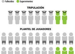 Enlace a Infograma de las víctimas de la tragedia de Chapecoense en Colombia