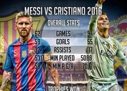 Enlace a Messi vs Cristiano. Estadísticas completas 2016