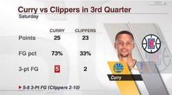 Enlace a Curry tuvo mejores estadísticas que todos los Clippers en el 3° Cuarto
