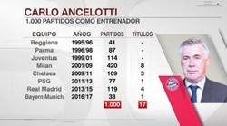 Enlace a El detalle de los partidos de Ancelotti , que llegó a los 1000 como entrenador