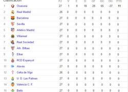 Enlace a Así iría la Liga si el Osasuna jugase siempre contra sí mismo