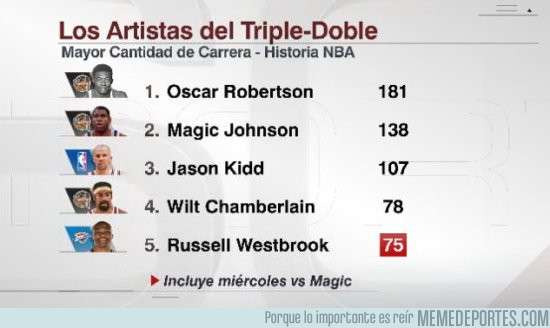 963347 - Y tras su actuación ante los Magic, así queda la tabla histórica de Triples-dobles en la NBA