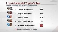 Enlace a Y tras su actuación ante los Magic, así queda la tabla histórica de Triples-dobles en la NBA