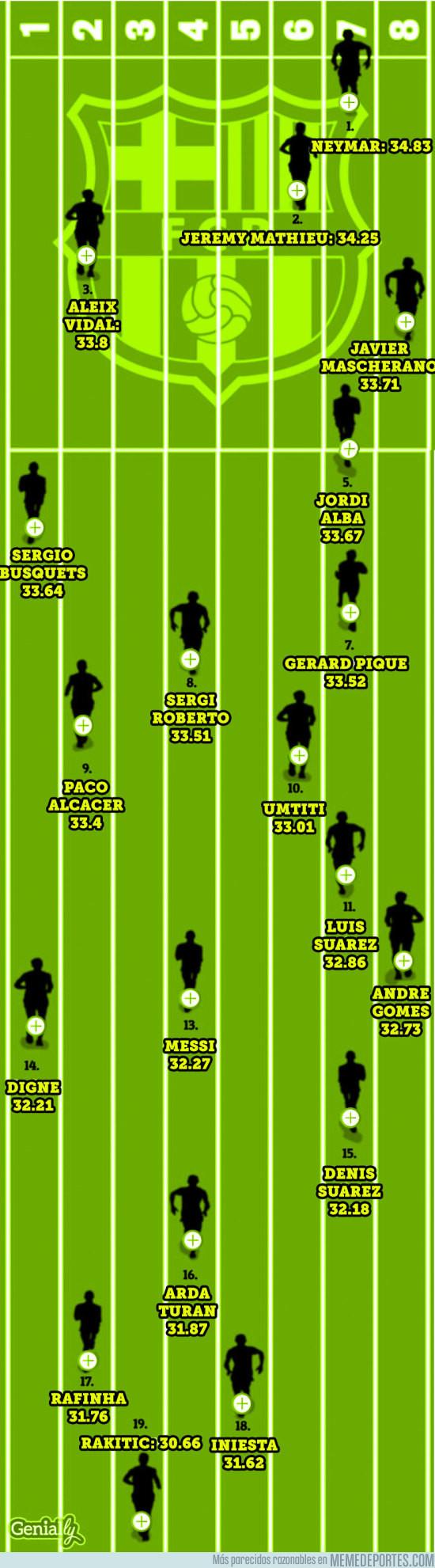 964810 - El ranking de velocidad punta de los jugadores del Barça está lleno de sorpresas