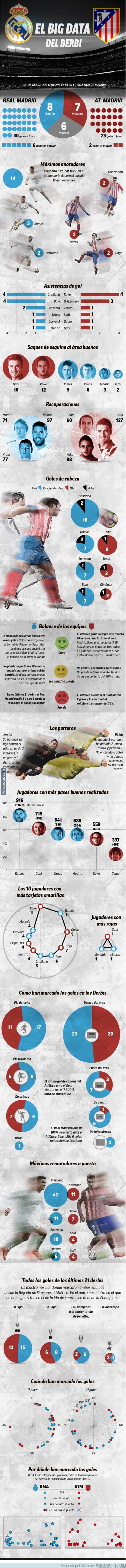 965409 - Radiografía del Real Madrid-Atlético (Análisis de los últimos 21 derbis madrileños)