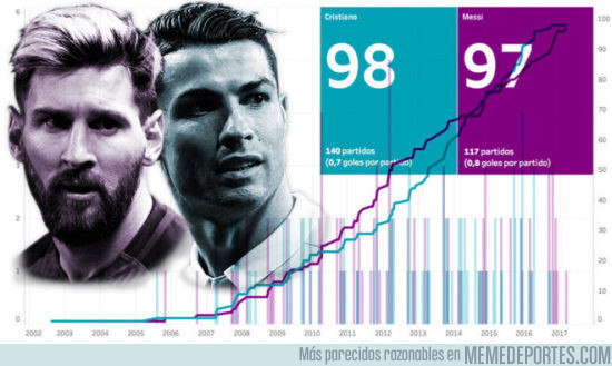 966183 - Cristiano contra Messi: la batalla por los 100 goles