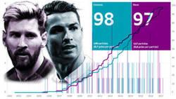 Enlace a Cristiano contra Messi: la batalla por los 100 goles