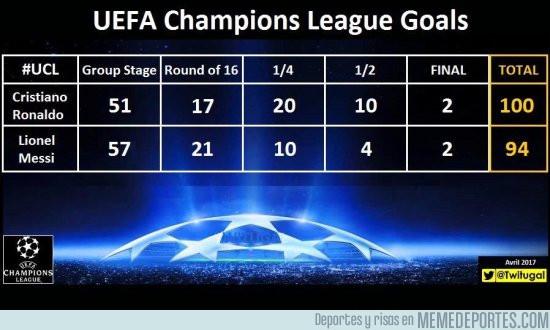 969308 - Los goles de Cristiano y Messi en cada ronda de la UCL