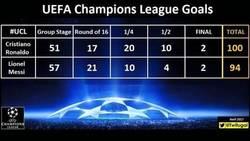 Enlace a Los goles de Cristiano y Messi en cada ronda de la UCL