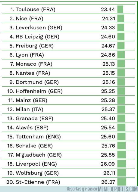 973552 - Los equipos más jóvenes de las 5 grandes ligas europeas
