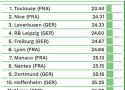 Enlace a Los equipos más jóvenes de las 5 grandes ligas europeas