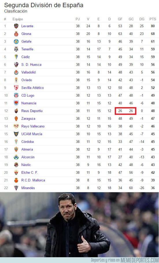 975764 - El equipo preferido de Simeone en la Segunda División