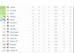 Enlace a La evolución de la Premier League desde la jornada 1 hasta la 37