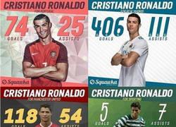 Enlace a La evolución futbolística de Cristiano Ronaldo