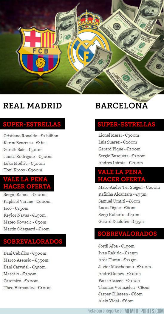 991663 - Lo que costaría activar todas las cláusulas de los jugadores de Barcelona y Real Madrid