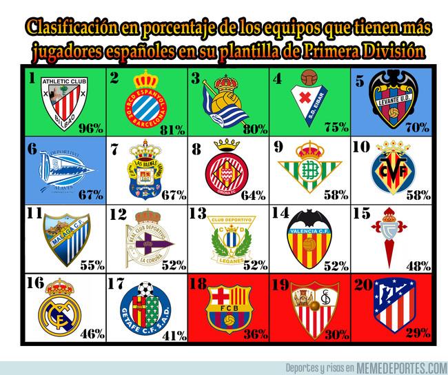 997415 - Clasificación en porcentaje de jugadores españoles en los equipos de Primera División