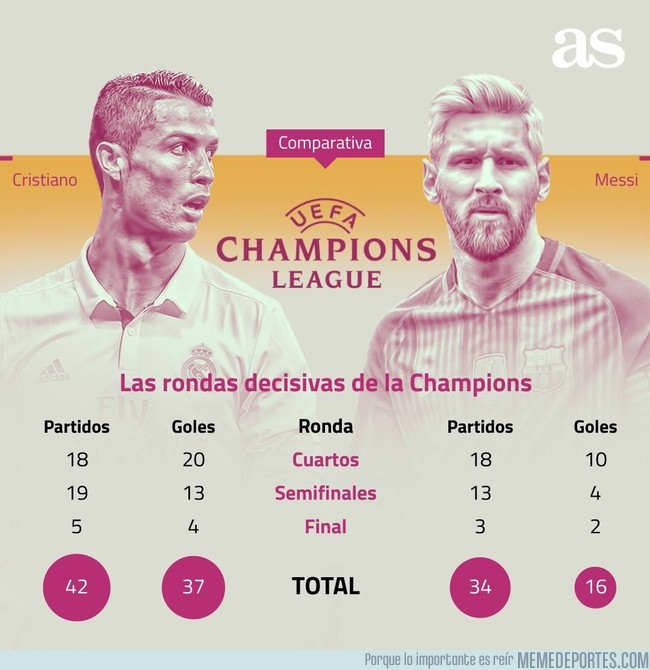 997547 - CR7 vs Messi en eliminatorias de Champions