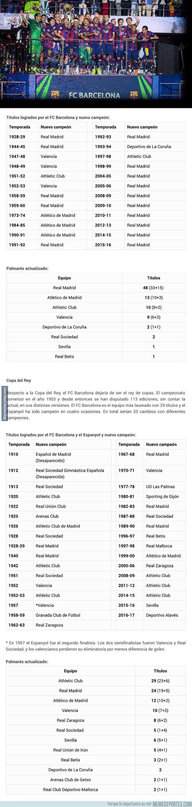 1002784 - Así sería el palmarés de LaLiga y la Copa del Rey sin los equipos catalanes