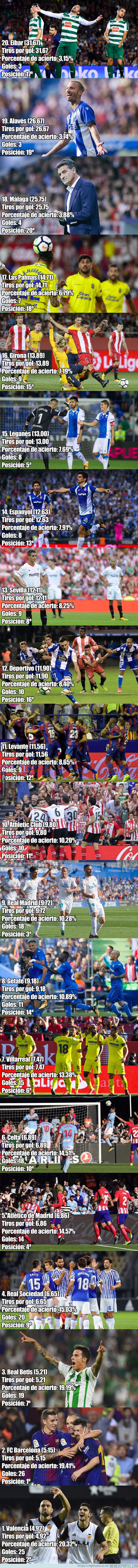 1005460 - El ratio de tiros por gol de todos los equipos de LaLiga Santander trae muchas sorpresas