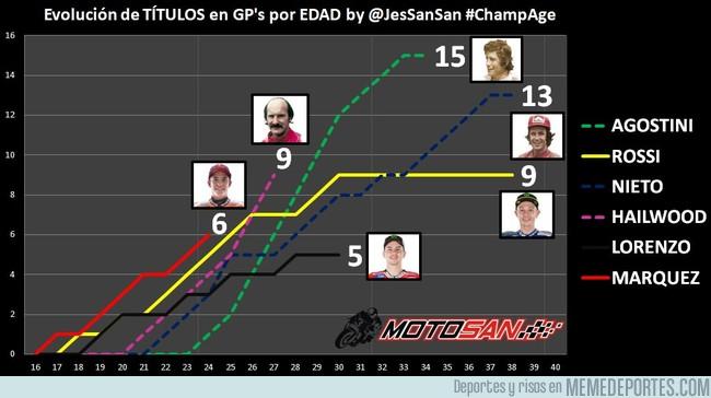 1007369 - Márquez se convierte en el primer piloto en conseguir 6 títulos mundiales con 24 años