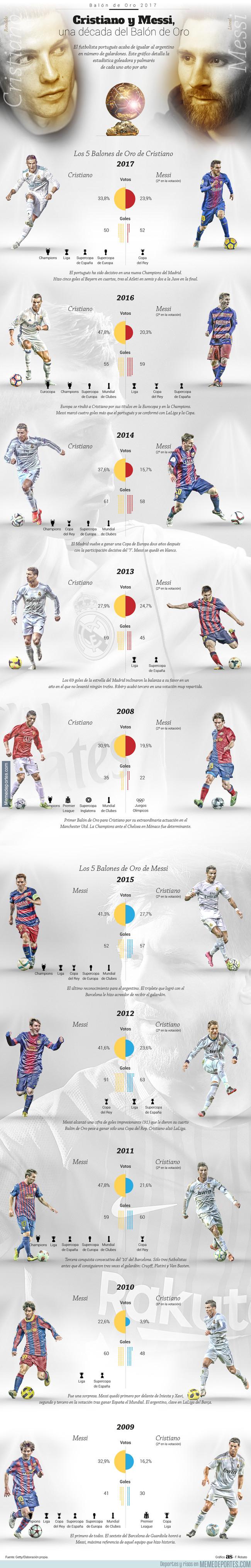 1010965 - Cristiano y Messi en el Balón de Oro los últimos 10 años. (Goles y Títulos)