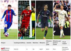 Enlace a Con solo 1 partido restante, así está la carrera para los máximos goleadores de 2017
