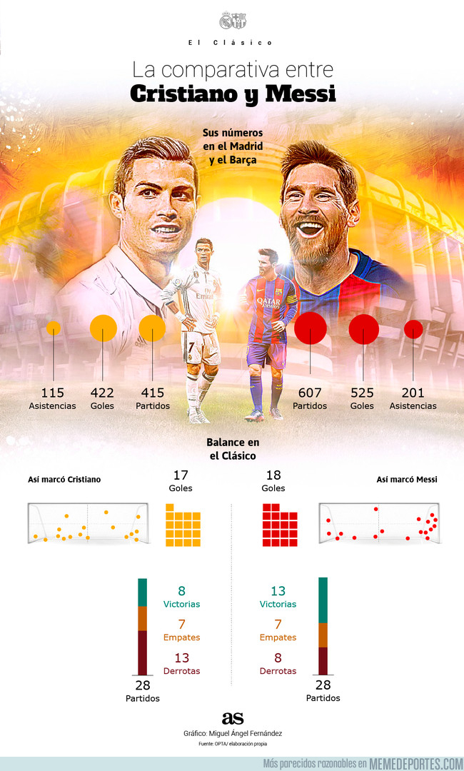 1013131 - Estadísticas Cristiano vs Messi