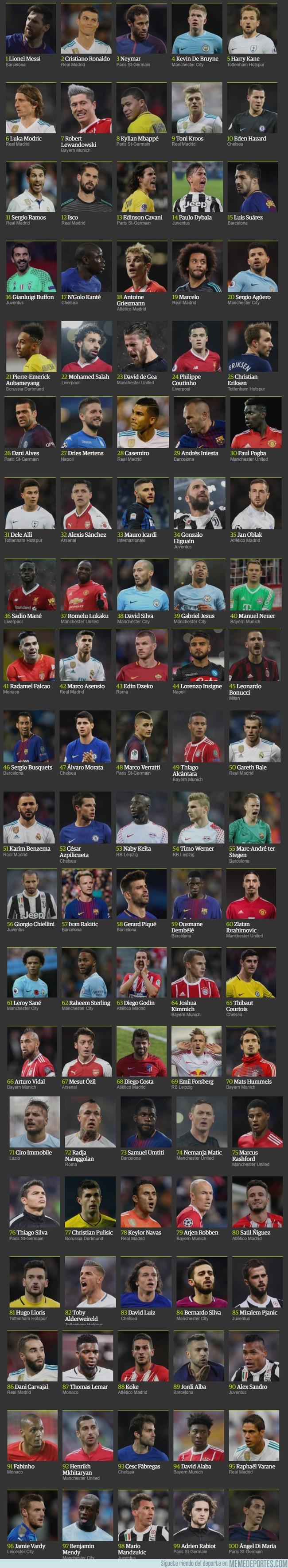 1013183 - The Guardian sacó su listado de los mejores jugadores del año