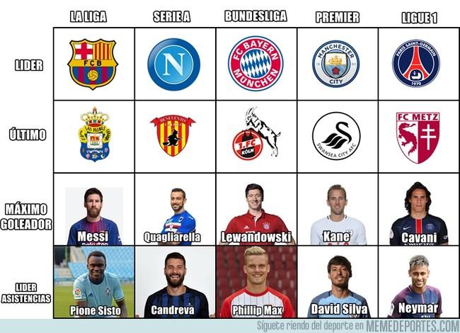 1013874 - Resumen de las ligas hasta 2017
