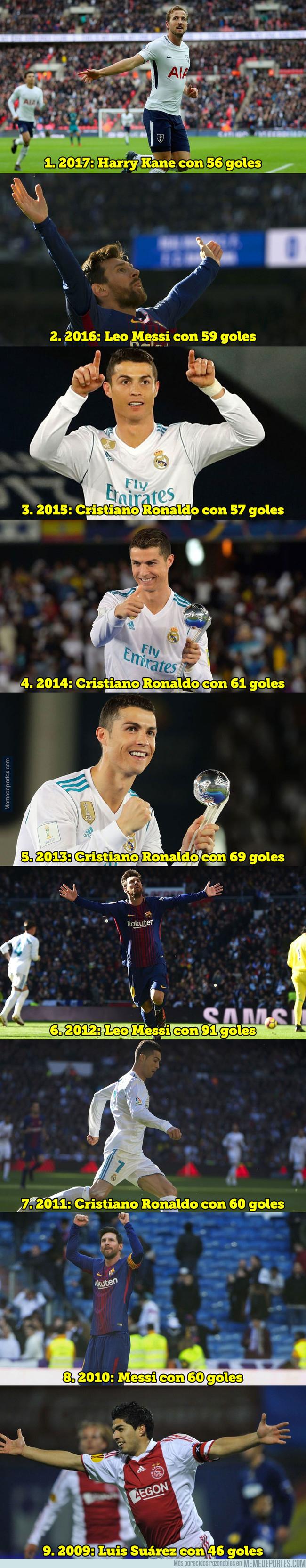 1013944 - El máximo goleador de cada año natural desde 2009