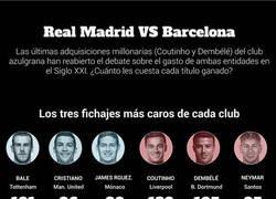 Enlace a Madrid vs. Barça: ¿quién gasta más en fichajes en el Siglo XXI?